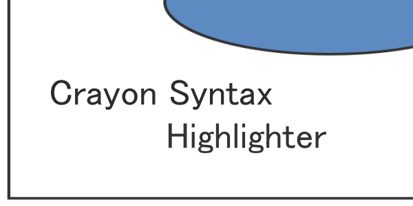 ソースコードを綺麗に表示させるプラグイン Crayon Syntax Highlighter