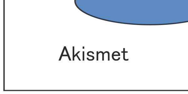 Akismet スパムから保護してくれるプラグインのインストールと設定方法