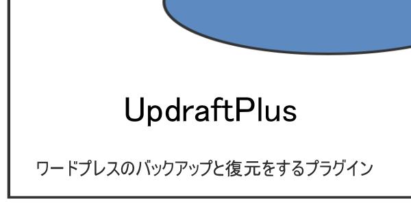 ワードプレスのバックアップと復元が出来るプラグイン『UpdraftPlus』 初心者でも簡単です!