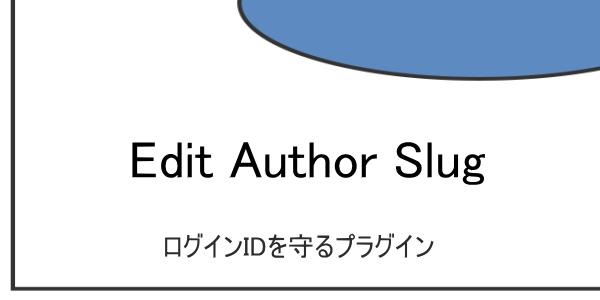ログインIDを守るプラグイン『Edit Author Slug』